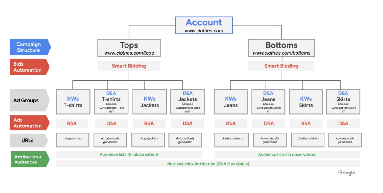 La estructura de Hagakure en Google Ads