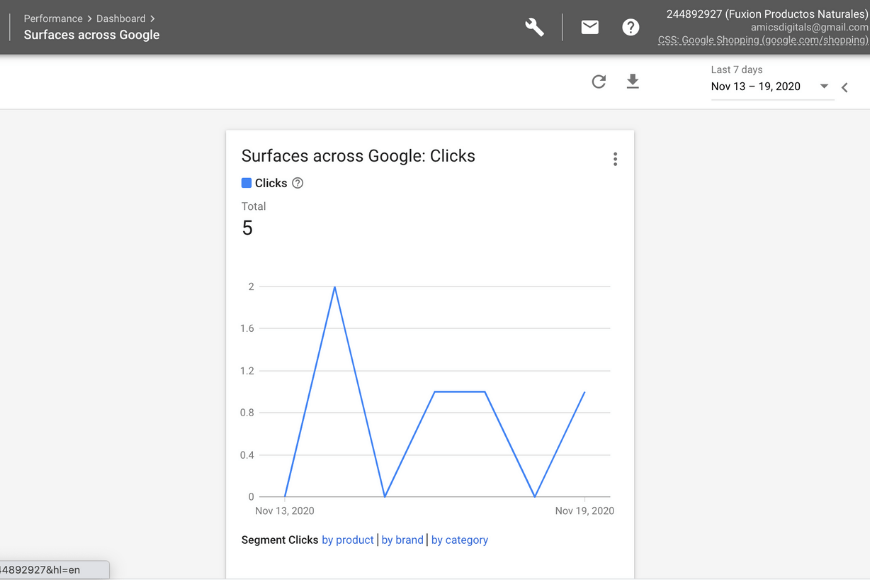 Rendimiento de Google Shopping