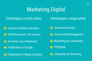 Planificacion-de-Marketing-Digital-a-corto-y-largo-plazo